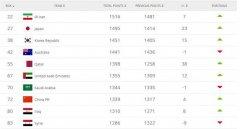 FIFA更新国度队排名